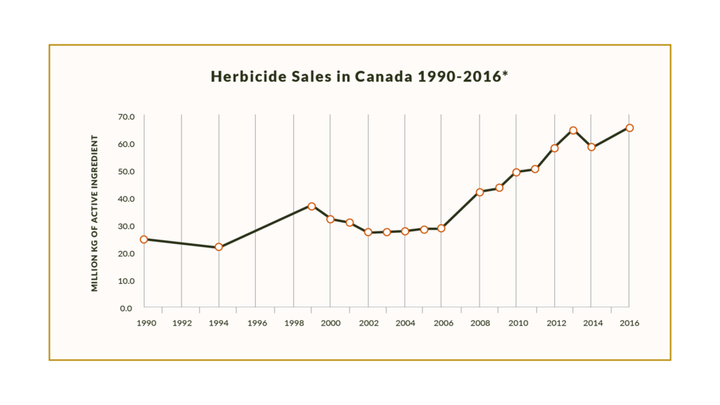 Volume of herbicides sold in Canada from 1990 to 2016